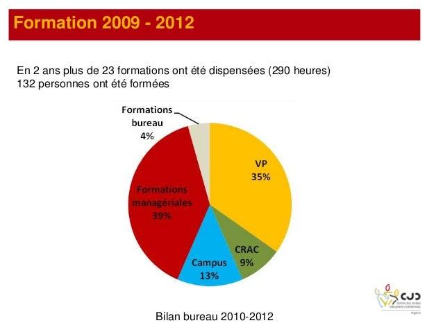 Formation 2009 - 2012En 2 ans plus de 23 formations ont été dispensées (290 heures)132 personnes ont été forméesBilan bure...