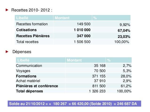Bilan financierSolde positif au 21 Octobre 2012 : 246 687 DALes cotisations des membres + les cotisation plénières constit...