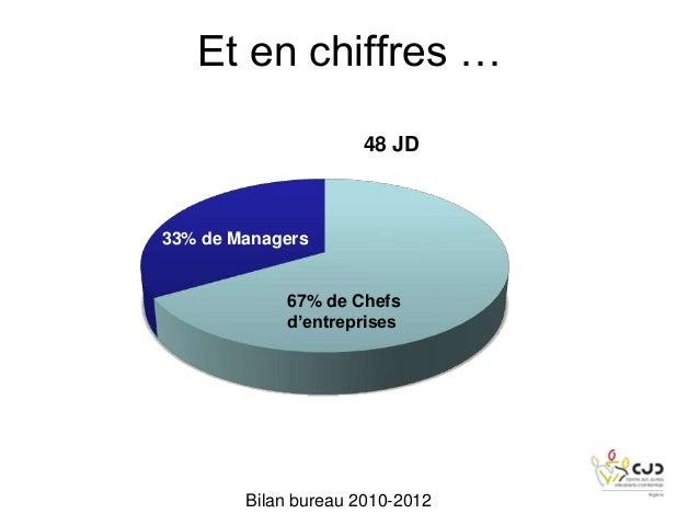 Et en chiffres …48 JD33% de Managers67% de Chefsd'entreprisesBilan bureau 2010-2012