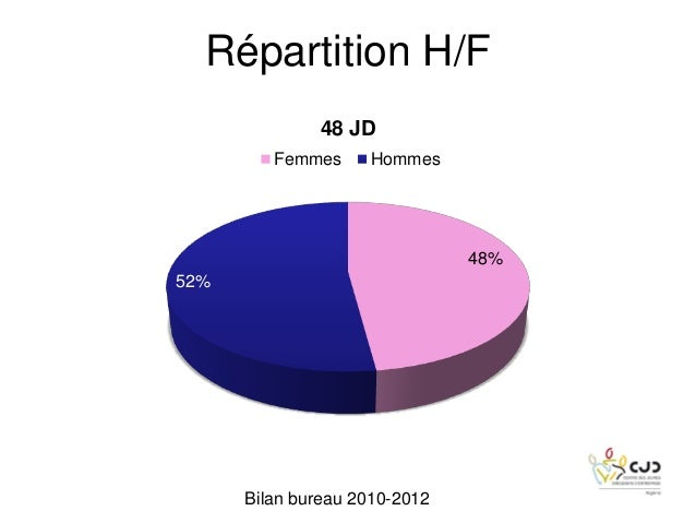 48%52%48 JDFemmes HommesBilan bureau 2010-2012Répartition H/F