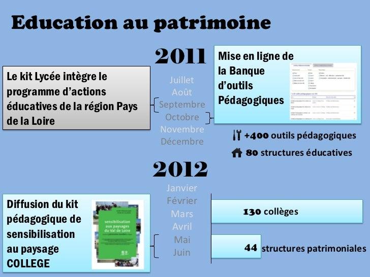 Education au patrimoine                               2011        Mise en ligne deLe kit Lycée intègre le                 ...