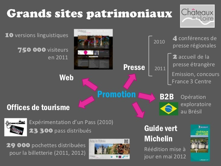 Grands sites patrimoniaux          5 sites Qualité Tourisme          le château et jardins de Villandry          le châtea...