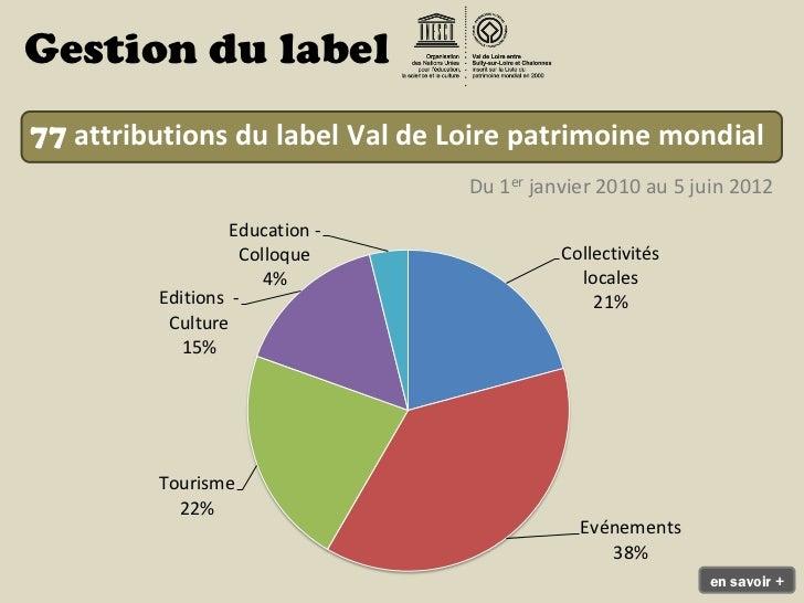 Gestion du label77 attributions du label Val de Loire patrimoine mondial                                 Du 1er janvier 20...