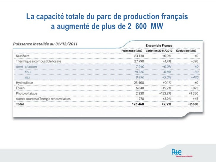 Bilan electrique francais 2011 Slide 3