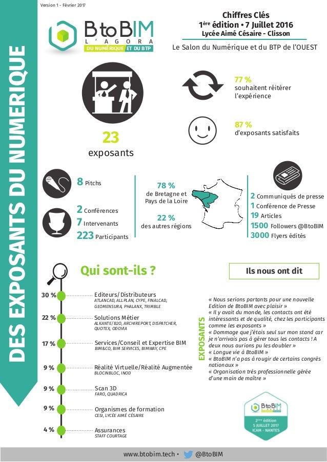BtoBIML ' A G O R A ET DU BTPDU NUMÉRIQUE Chiffres Clés 1ère édition • 7 Juillet 2016 Lycée Aimé Césaire - Clisson Le Salo...
