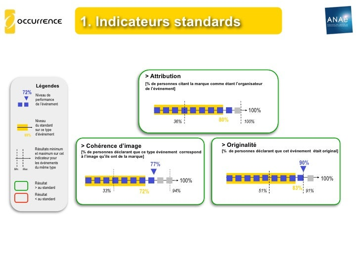 1. Indicateurs standards                                                                 > Attribution                    ...