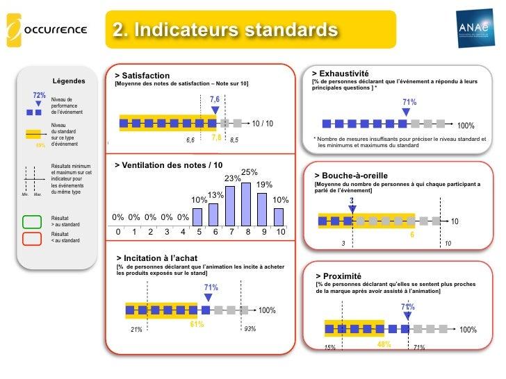 2. Indicateurs standards                                   > Satisfaction                                                 ...
