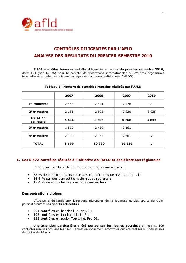 1 CONTRÔLES DILIGENTÉS PAR L'AFLD ANALYSE DES RÉSULTATS DU PREMIER SEMESTRE 2010 5 846 contrôles humains ont été diligenté...