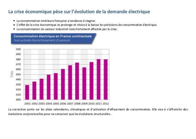 La crise économique pèse sur l'évolution de la demande électrique La consommation intérieure française a tendance à stagne...