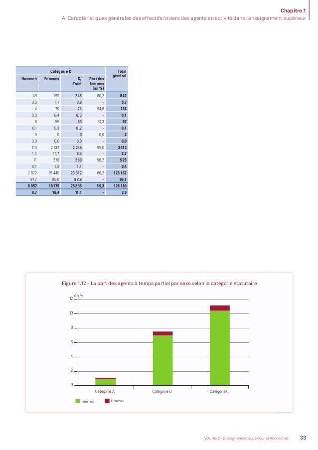 Chapitre 1 A. Caractéristiques générales des effectifs/viviers des agents en activité dans l'enseignement supérieur 34 Bil...