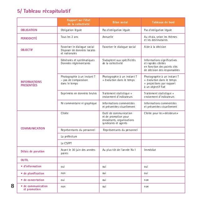 Bilan Social Tableaux De Bord Rh Et Strategie