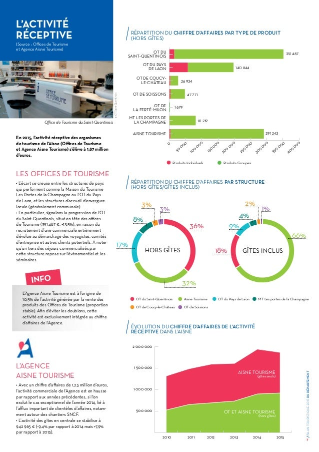 Bilan touristique 2015 aisne - Office de tourisme de soissons ...