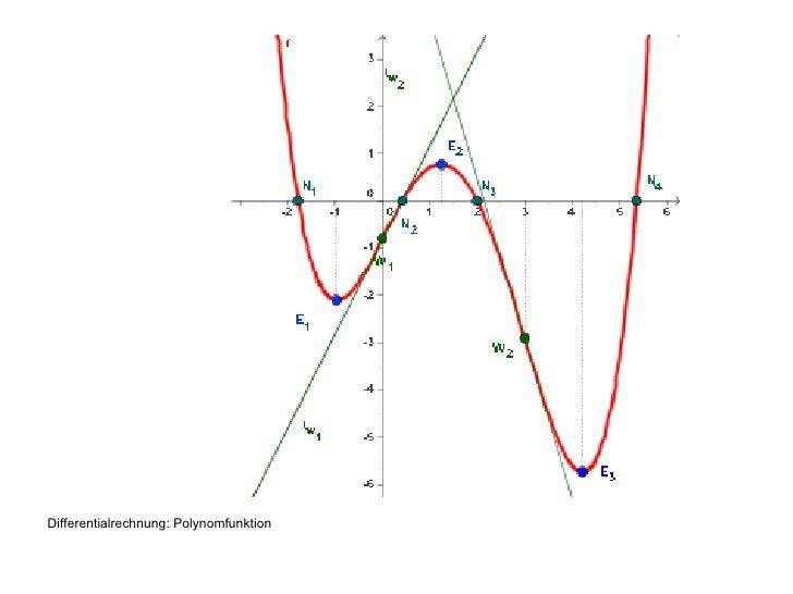 <ul><li>Differentialrechnung: Polynomfunktion </li></ul>