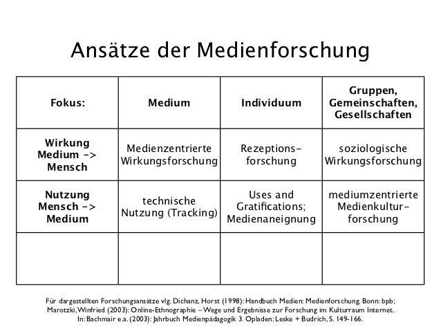 USES AND GRATIFICATION ANSATZ EPUB