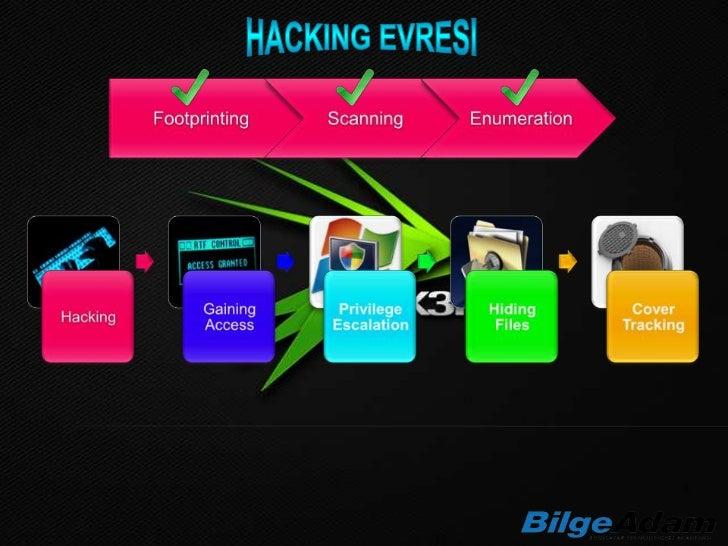 Dictionary AttackBrute-Force AttackHybrid AttackKeyloggerSpywareTrojan