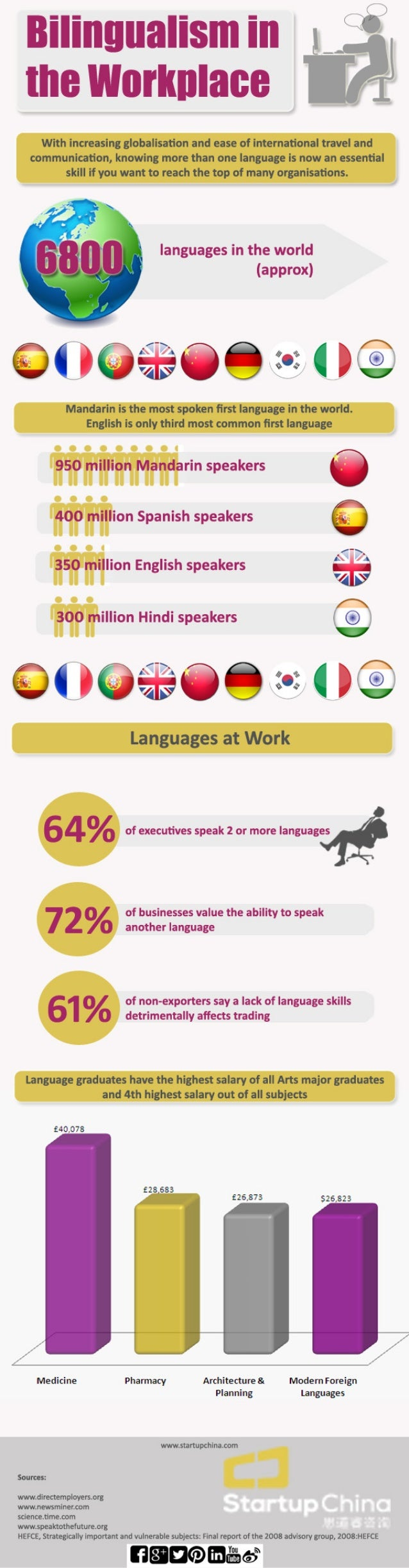 Bilingualism in the Workplace