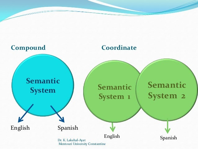 compound coordinate and subordinate bilingualism Coordinate: compound: subordinate: (concepts) l2 l1 l1 l2 l2 l1 figure 1:  possible organizations of the bilingual mental lexicon it is interesting to note.