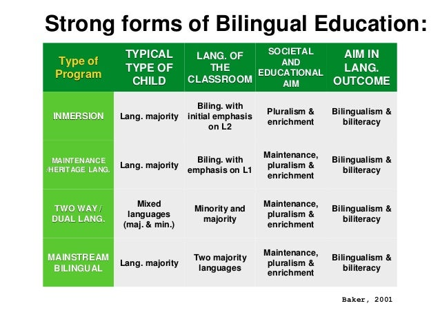 definition history and types of bilingual