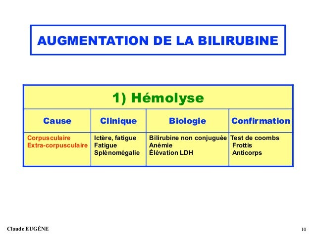 Augmentation De La Bilirubine Conduite A Tenir