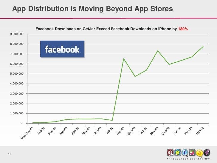 App Distribution is Moving Beyond App Stores               Facebook Downloads on GetJar Exceed Facebook Downloads on iPhon...