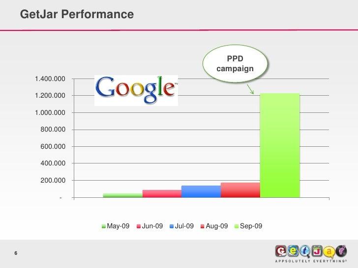 GetJar Performance                                                    PPD                                                c...