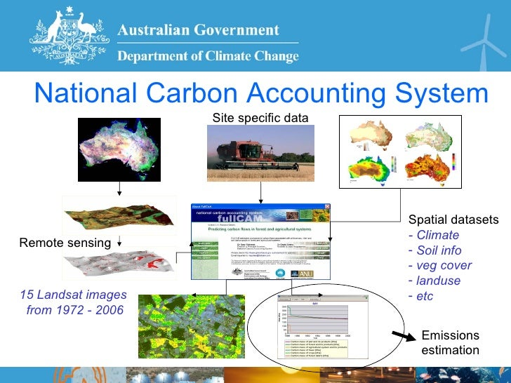 Greenhouse gas accounting ncas - Increase greenhouse production cost free trick ...