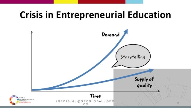 # G E C 2 0 1 6   @ G E C G L O B A L   G E C . C O 11 Crisis in Entrepreneurial Education Demand Supply of quality Time S...