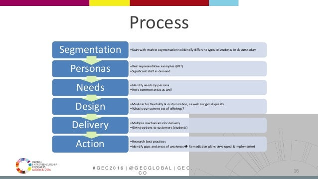 # G E C 2 0 1 6   @ G E C G L O B A L   G E C . C O Process •Start with market segmentation to identify different types of...