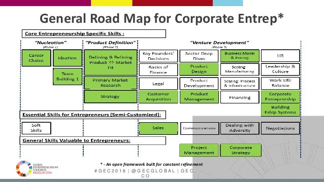 # G E C 2 0 1 6   @ G E C G L O B A L   G E C . C O * - An open framework built for constant refinement General Road Map f...
