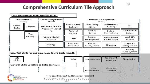 # G E C 2 0 1 6   @ G E C G L O B A L   G E C . C O Comprehensive Curriculum Tile Approach 30 * - An open framework built ...