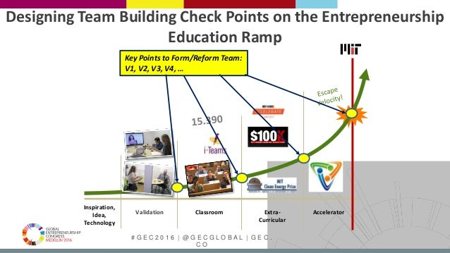 # G E C 2 0 1 6   @ G E C G L O B A L   G E C . C O Validation Designing Team Building Check Points on the Entrepreneurshi...