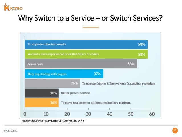 @GoKareo 1717 Why Switch to a Service – or Switch Services? Source: MedData Point/Capko & Morgan July, 2016