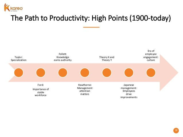 18 The Path to Productivity: High Points (1900-today) Taylor: Specialization Ford: Importance of stable workforce Follett:...