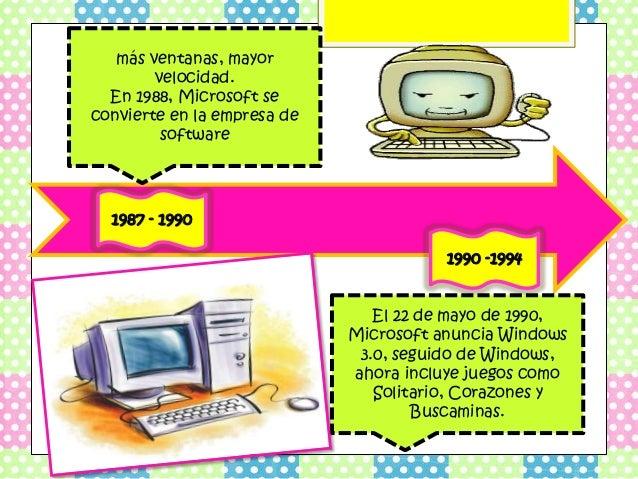 2009- 2011  2012 - 2013  • Windows 8.1 nuevas  características: más  opciones de personalización  de la pantalla de Inicio...