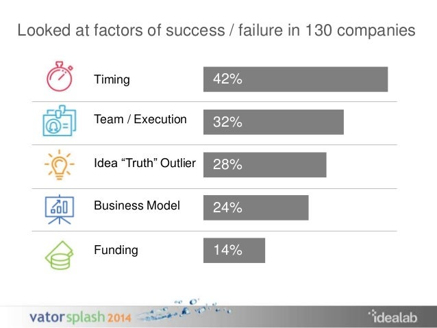 """Looked at factors of success / failure in 130 companies  Timing  Team / Execution  Idea """"Truth"""" Outlier  Business Model  F..."""
