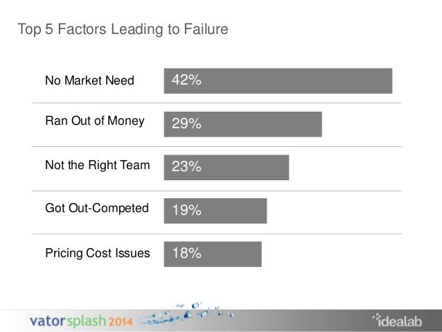 Top 5 Factors Leading to Failure  No Market Need  Ran Out of Money  Not the Right Team  Got Out-Competed  Pricing Cost Iss...