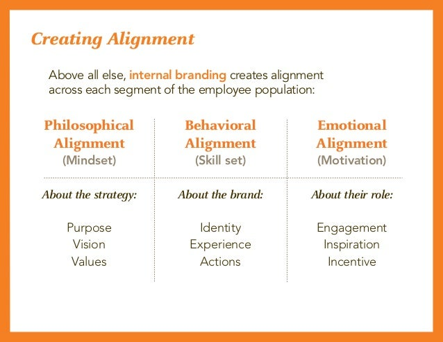 Creating Alignment Philosophical Alignment (Mindset) About the strategy: Purpose Vision Values Behavioral Alignment (Skill...