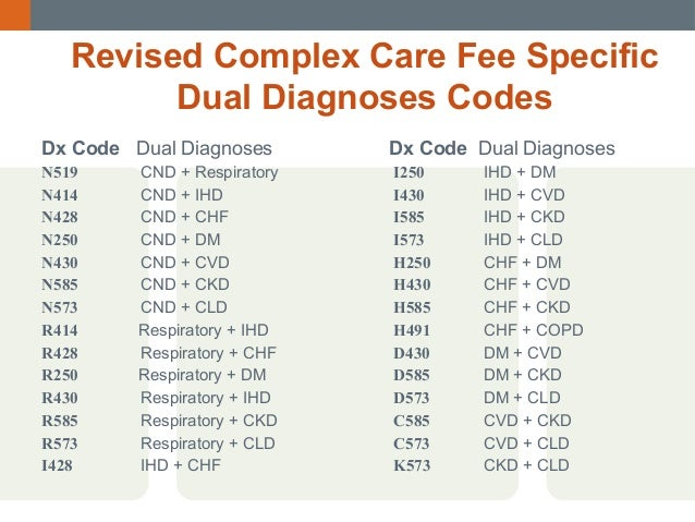 The DMEPOS fee schedule contains fee schedule amounts for each procedure code subject to fee schedule payment methodologies. Beginning January 1, , the data will also contain fee schedule amounts for certain procedure codes that have been adjusted using information from the competitive bidding programs.
