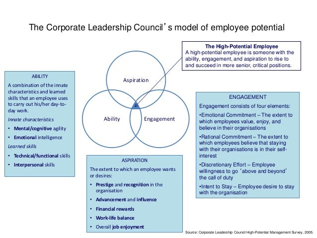 Interpersonal leadership skills