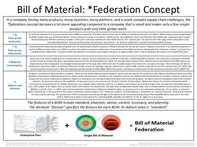 Bill Of Material: ...