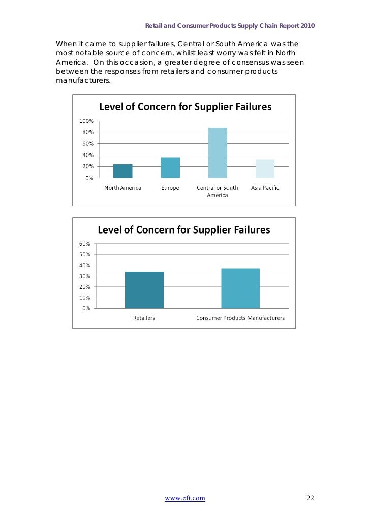 Retail and Consumer Products Supply Chain Report 2010When it came to supplier failures, Central or South America was themo...