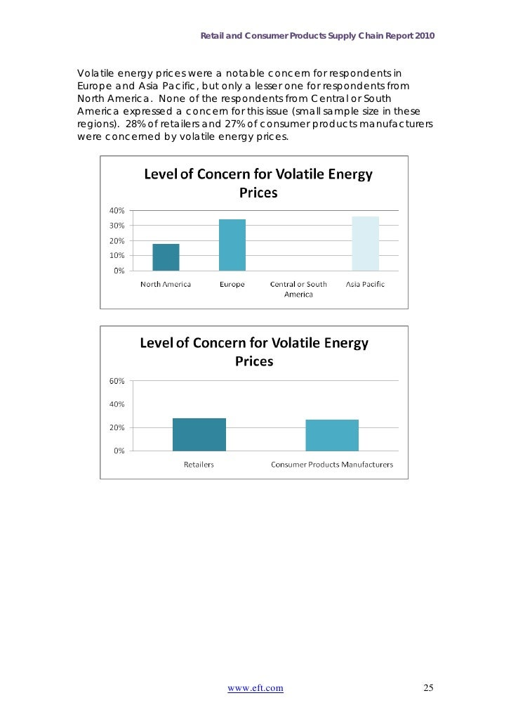 Retail and Consumer Products Supply Chain Report 2010Volatile energy prices were a notable concern for respondents inEurop...