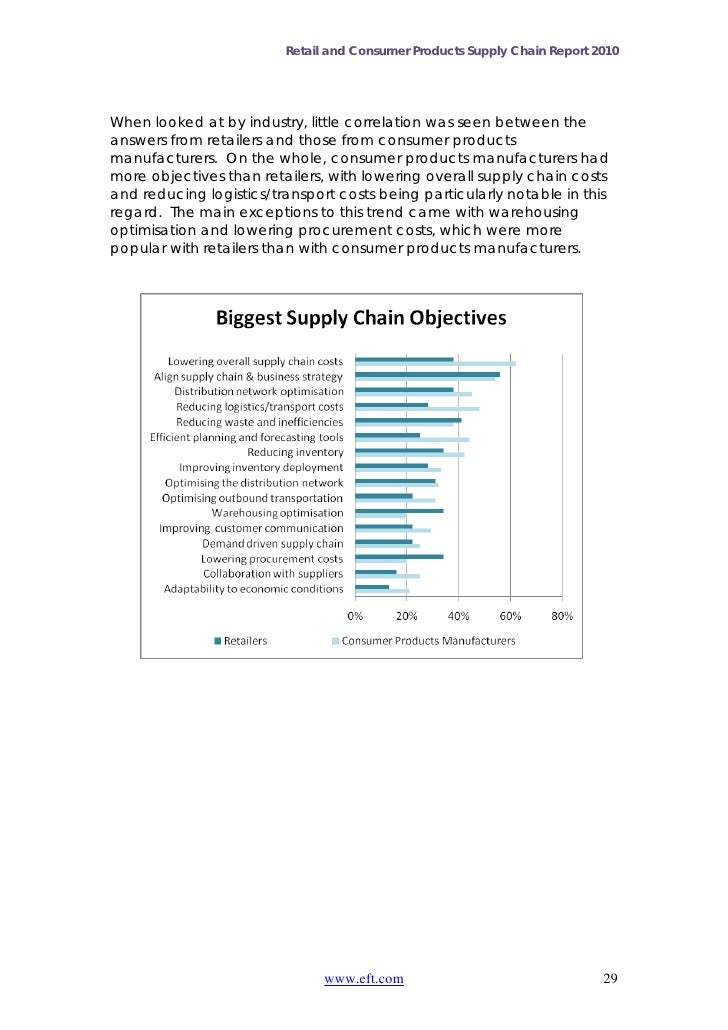 Retail and Consumer Products Supply Chain Report 2010When looked at by industry, little correlation was seen between thean...