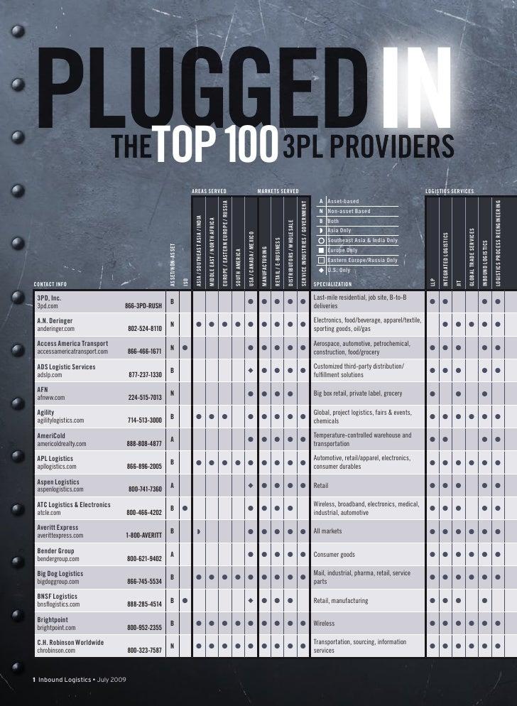 PLUGGEDIN    TOP 100                     THE                                                                              ...