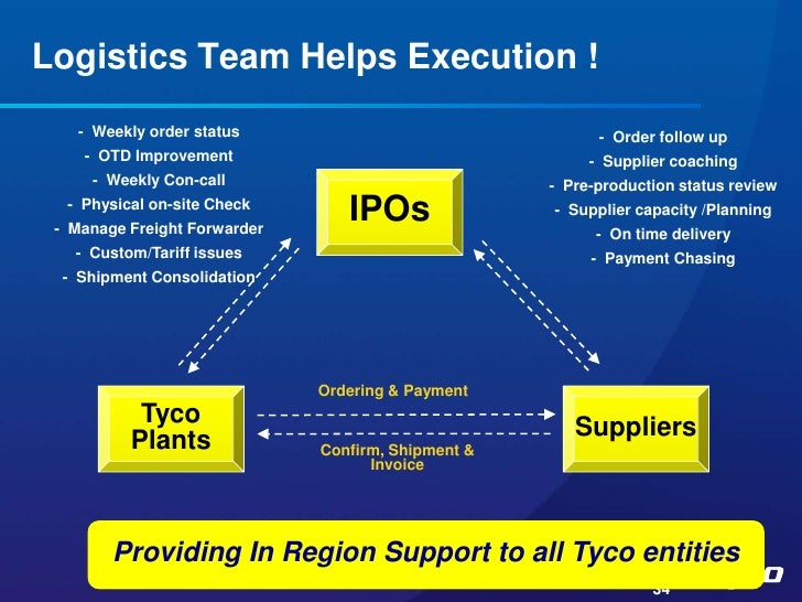 management planning tyco Tycos management planning free essay, term paper and book report tyco designs and markets a wide range of toys and products worldwide therefore, tyco has a.