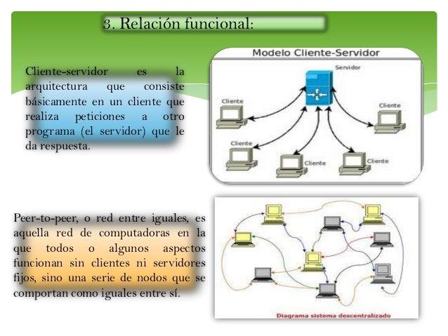 3. Relación funcional: Peer-to-peer, o red entre iguales, es aquella red de computadoras en la que todos o algunos aspecto...