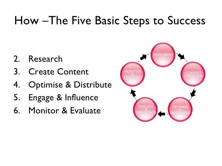 How –The Five Basic Steps   to Success   <ul><li>Research  </li></ul><ul><li>Create Content </li></ul><ul><li>Optimise & D...