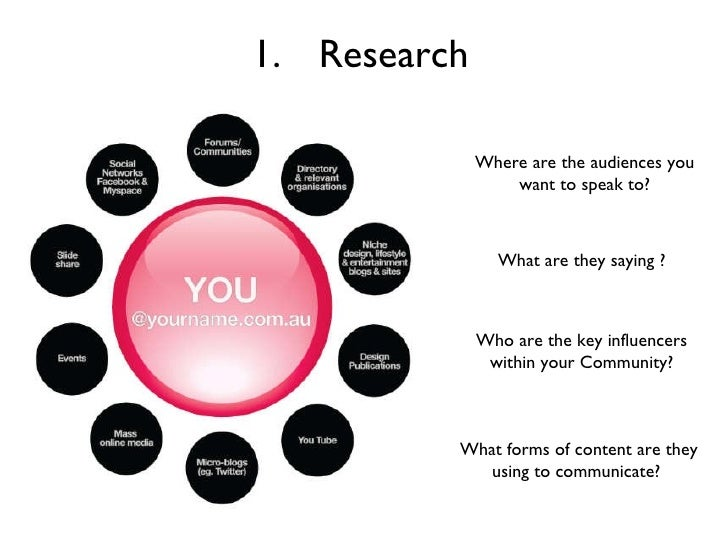 <ul><li>Research </li></ul>Where are the audiences you want to speak to? What are they saying ? Who are the key influencer...