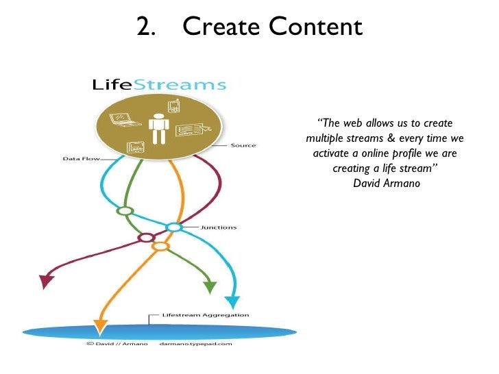 """2. Create Content """" The web allows us to create multiple streams & every time we activate a online profile we are creating..."""
