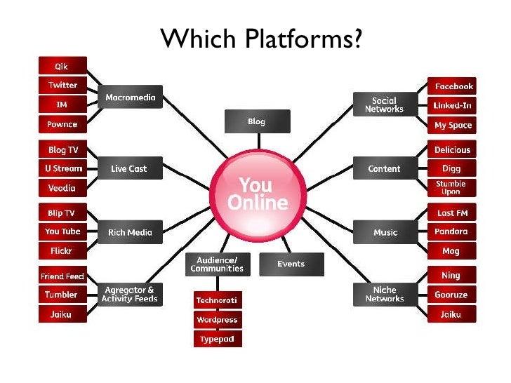 Which Platforms?